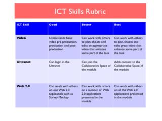 2.ICT Skills Rubric